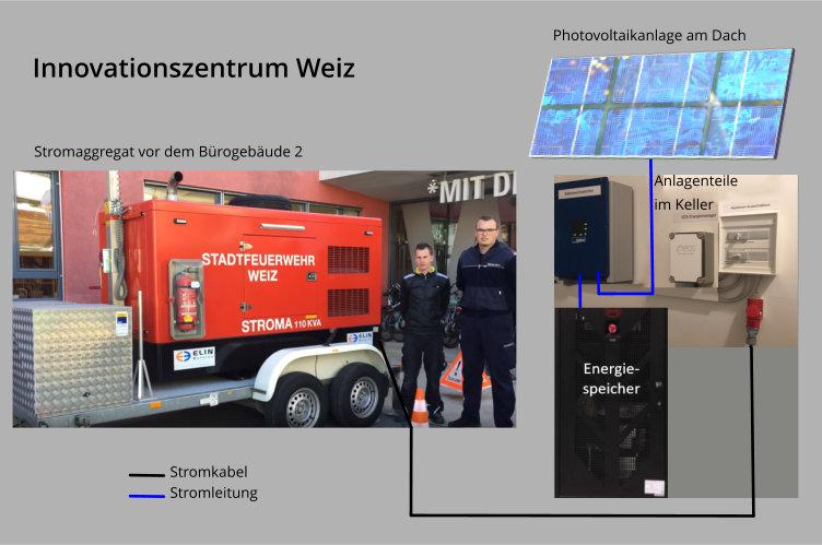 Laden eines Energiespeichers(Blackoutresistent), über eine Steckdose, durch ein mobiles Stromaggregat.