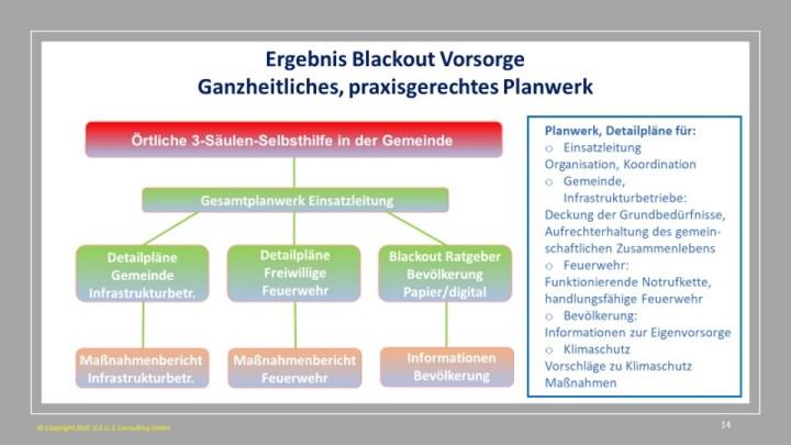Ergebnis Blackout Vorsorge - Ganzheitliches, praxisgerechtes Planwerk