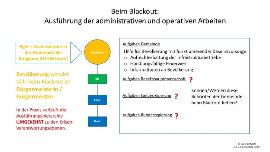Ausführung der administrativen und operativen Arbeiten beim Blackout