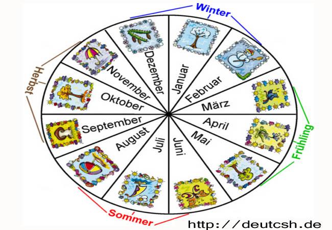 الأشهر في اللغة الالمانية