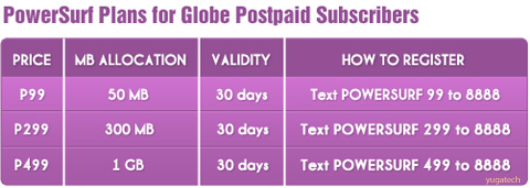 Globe Powersurf Plans 50MB for P99 Per Month