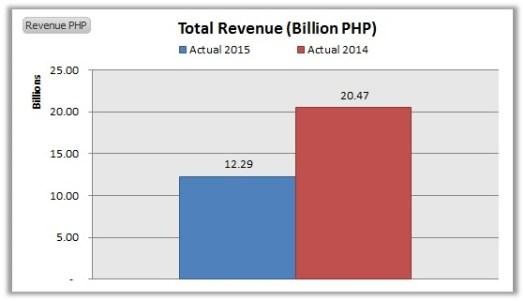 NIKL-Total Revenue September YOY 2015 vs. 2014