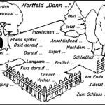 Wortfeld DANN