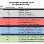 Adjektivdeklination ohne Artikel