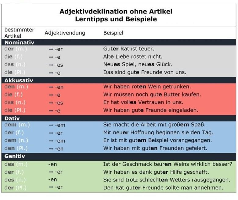 QWDFQW - Adjektivdeklination ohne Artikel