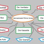 Internationale Wörter lernen