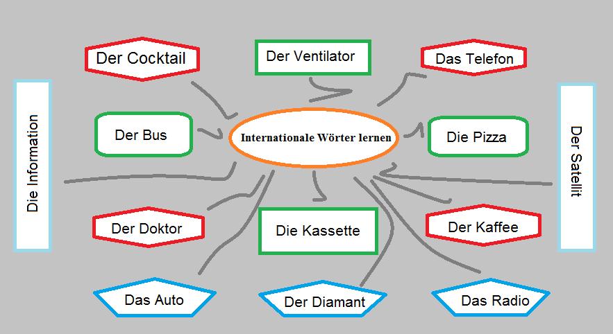 rdtfuzigu - Internationale Wörter lernen