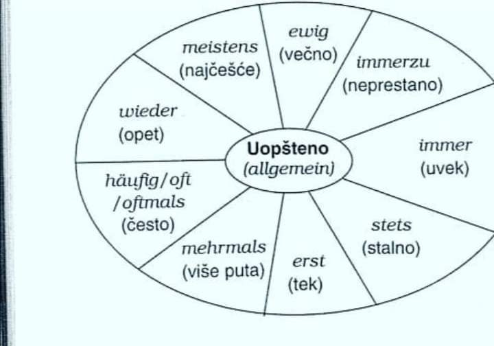 Uopšteno ( Allgemein)