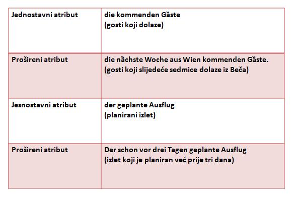Particip I i II