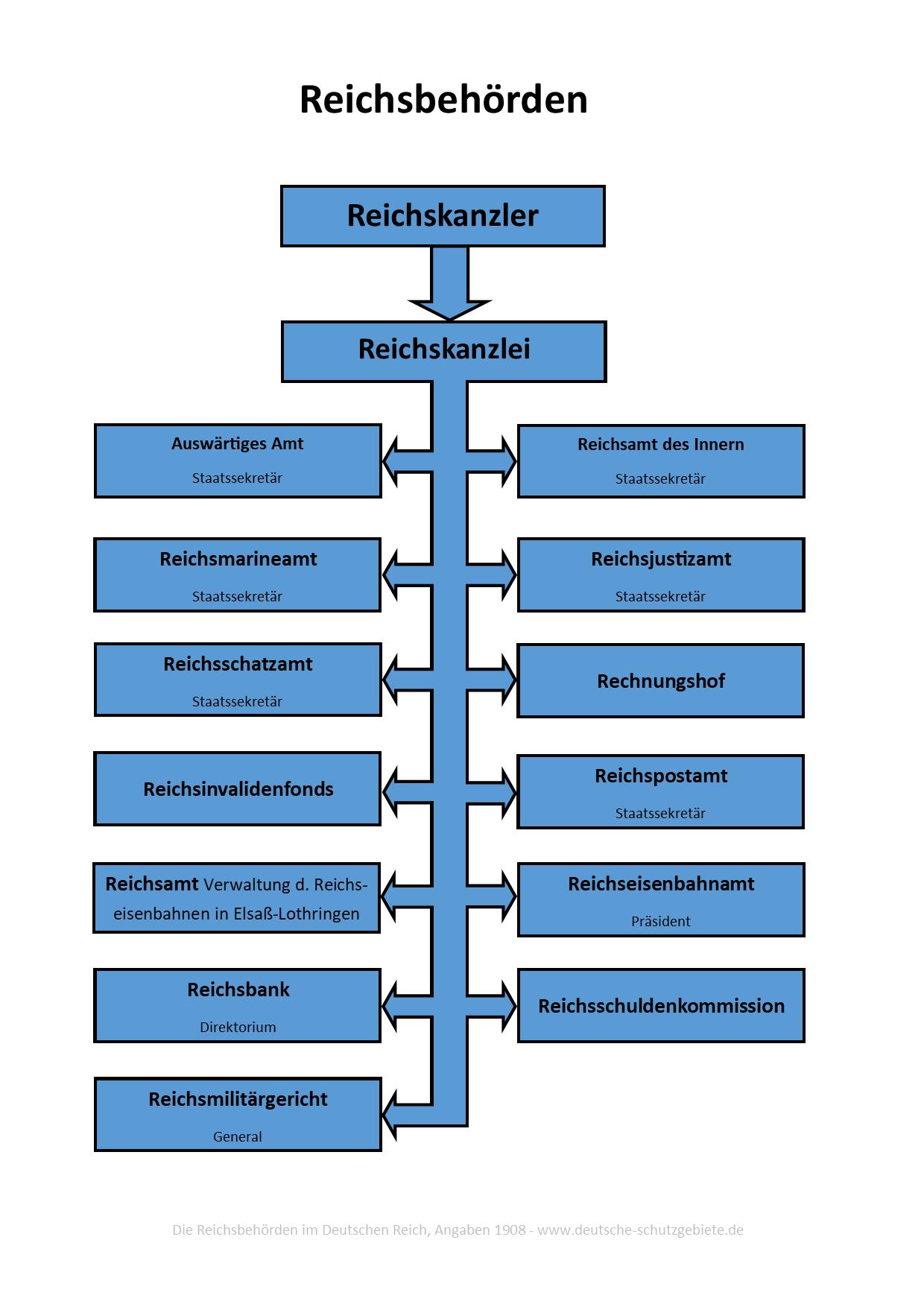 Reichsbehörden, 1908