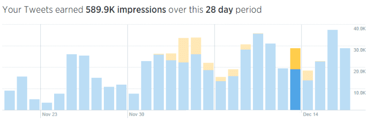 Outils Twitter Analytics