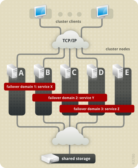 Failover Domains