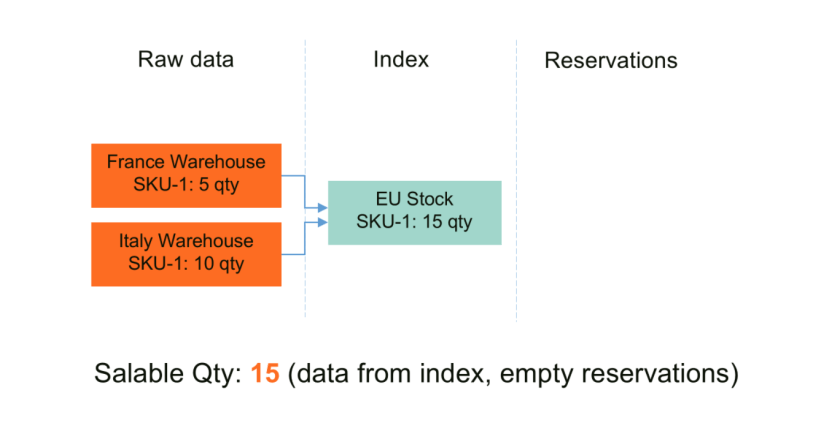 Initial Stock - Magento MSI - Salable Quantity Calculation and Mechanism of Reservations