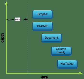 存在关系型数据库中(MySQL)接口不统一
