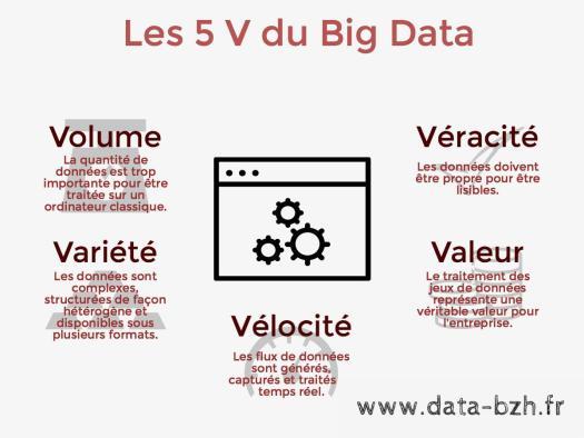 les 5 V du big data