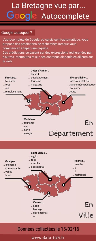 La Bretagne vue par Google Autocomplete