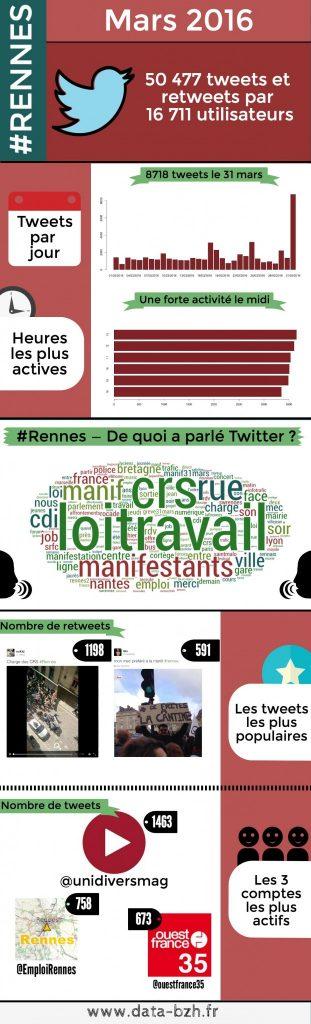 Infographie — Rennes vu par Twitter en Mars 2016