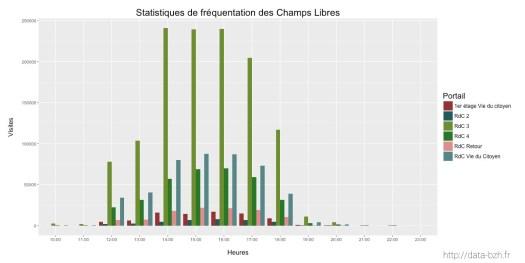 Fréquentation par heure des Champs Libres