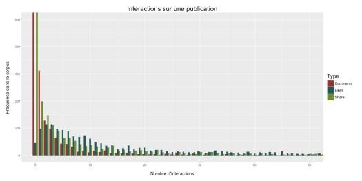 Nombre d'interactions par publication