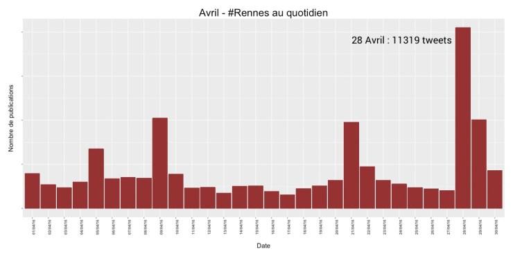 #Rennes au quotidien, avril 2016