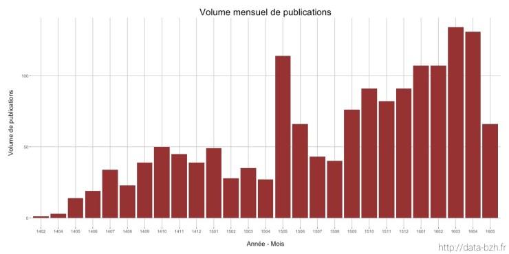 Volume de publications par mois