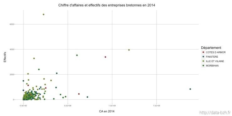 CA et effectifs des entreprises bretonnes en 2014