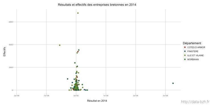 Résultat et effectifs des entreprises bretonnes en 2014