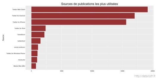 Sources de publications les plus utilisées au mois de juin