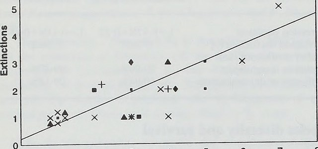 Regression lineaire