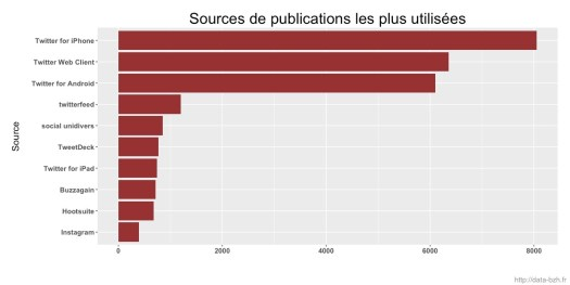 Les sources de publication en juillet sur #Rennes