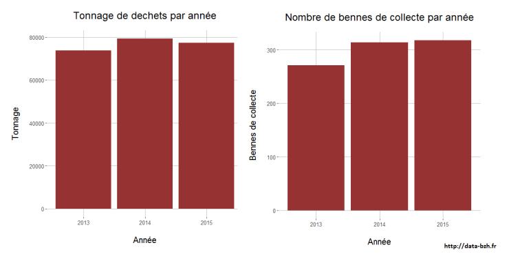 Tonnage et nombre de bennes de collecte entre 2013 et 2015