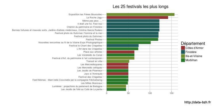 Durée des festivals de l'été
