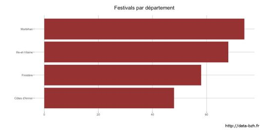 Festivals par département