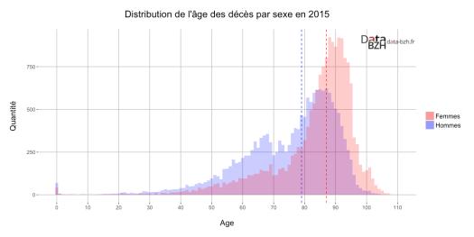 Distribution de l'âge des décès par sexe en 2015