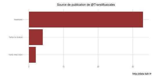 Sources de publications Transmusicales