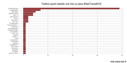 Utilisateurs qui ont publié sur #AskTrans2016
