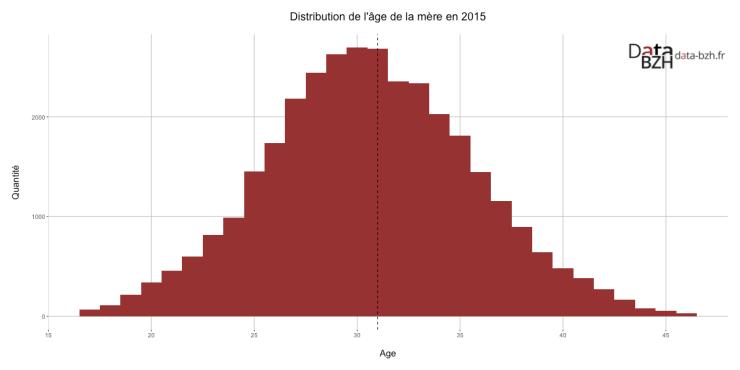 Distribution de l'âge de la mère en 2015