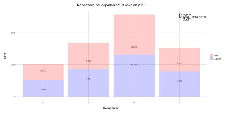 Naissances par département et sexe en 2015
