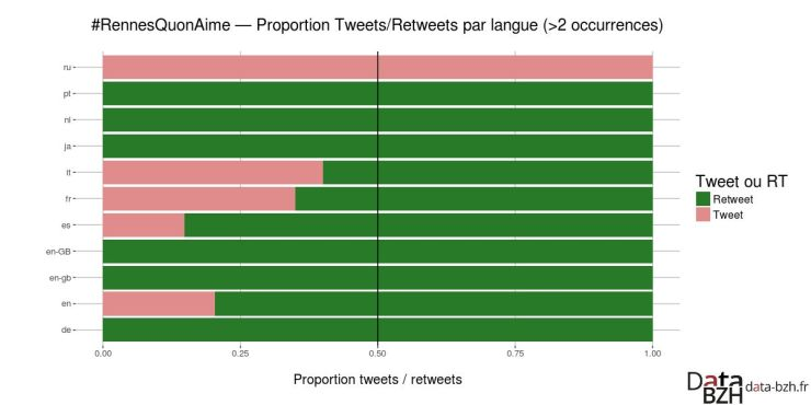 Tweets et RT par langue