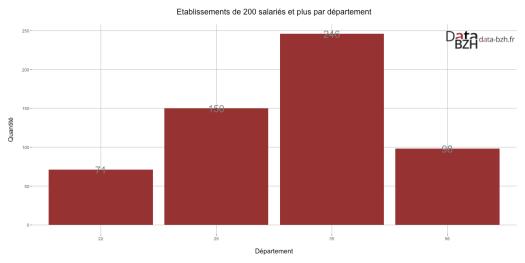 Etablissements de 200 salariés et plus par département