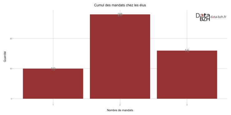 Cumul des mandats chez les élus