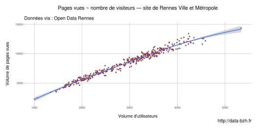 Relation pages vues nombre de visiteurs