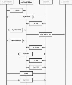 MySQL :: NDB Cluster Internals :: 54 STTOR Phase 1