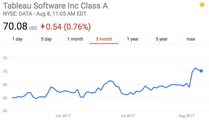 domo goes negative because of tableau software stock price spike