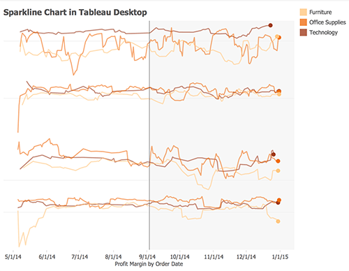 A screenshot of multiple sparkline charts in Tableau Desktop.
