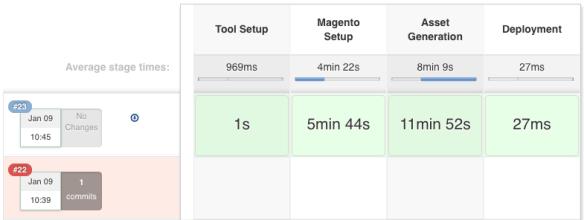 Deploying Magento2 – Jenkins Build-Pipeline [2/4] | dev98
