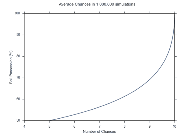 AverageChancesInSimulation