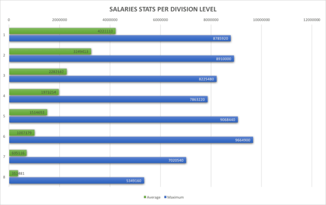 salaries stats per division level hattrick