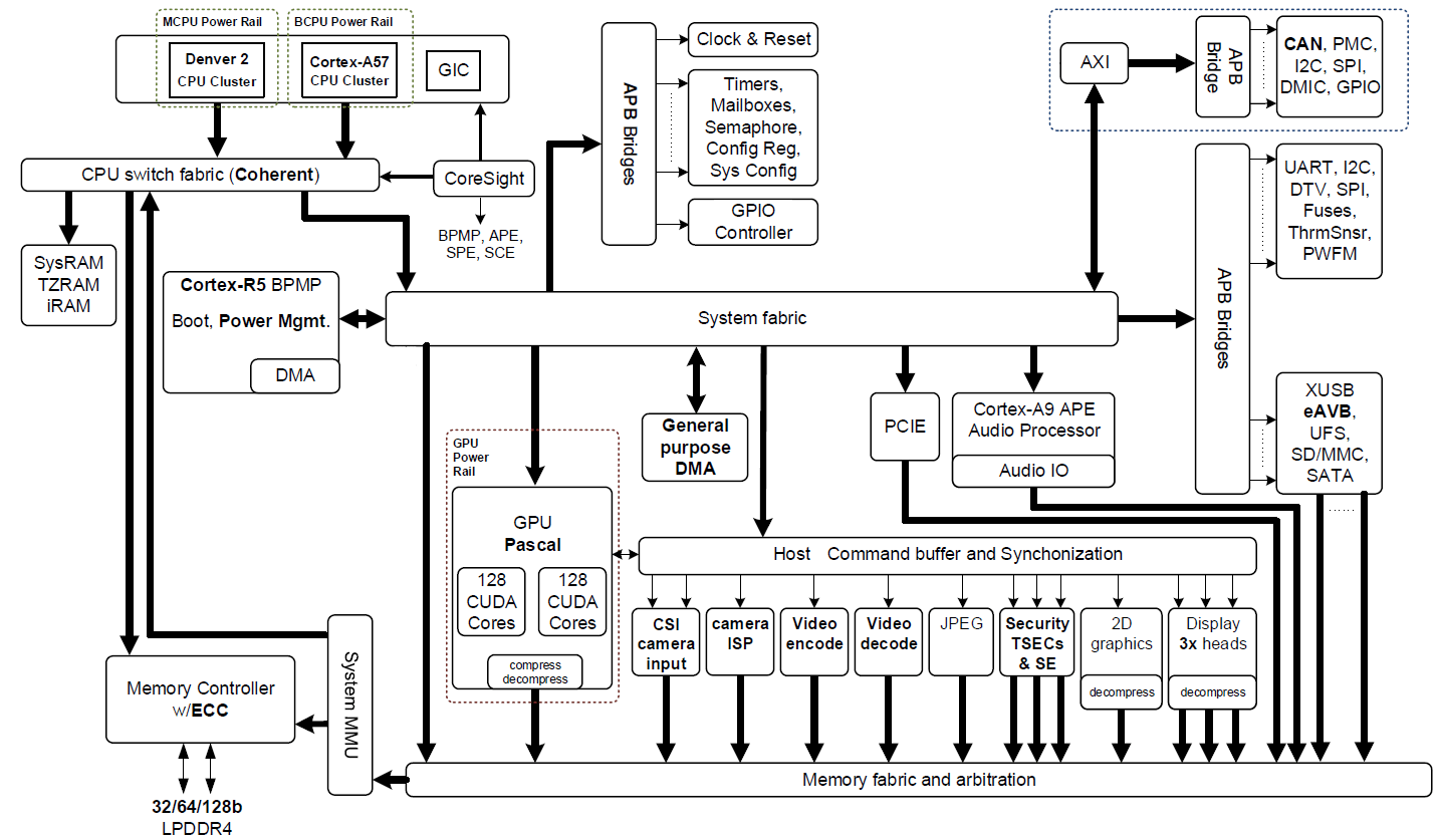 Figure 2 Nvidia Jetson Tx2 Tegra Parker Soc Block Diagram Featuring Integrated Nvidia Pascal