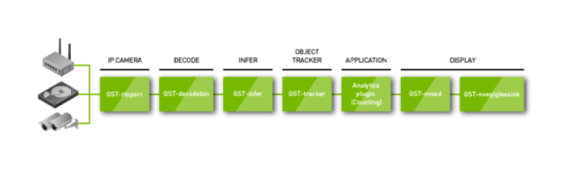 NVIDIA DeepStream 2.0 sample application plugin flow